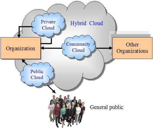 Research On Cloud Computing For Business Perspectives