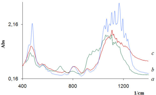 FTIR spectra of Ti (a), Ge (b), and Fe (c) silicates calcined at 500°C.