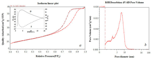 N2 adsorption-desorption curves and pore size distribution. N2 adsorption-desorption curves (a), the insert shows the impact of the amount of surfactants on the crystallite size (D) and BET area (S). Pore size distribution for the CeO2 powder (b).