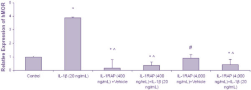 The effects of IL-1RAP on IL-1β-induced up-regulation of the MOR in U87 MG cells. U87 MG cells were treated with medium (control), IL-1β (20 ng/mL), IL-1RAP (400 ng/mL) + vehicle, IL-1RAP (400 ng/mL) + IL-1β (20 ng/mL), IL-1RAP (4,000 ng/mL) + vehicle, or IL-1RAP (4,000 ng/mL) + IL-1β (20 ng/mL) for 12 h. Real time RT-PCR was used to determine the levels of the MOR; GAPDH was used to normalize the MOR levels. Data are the mean ± SE. A Student t-test was used to determine significance. *P <0.05 compared to control; ^P <0.001 compared to IL-1β (alone); #P <0.01 compared to IL-1β (alone).