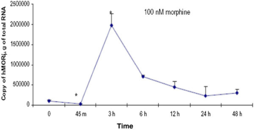 The effects of morphine on MOR expression in U87 MG cells. U87 MG cells were treated with either vehicle (cell culture medium) or morphine (100 nM) for 0 (control), 45 minutes, 3, 6, 12, 24, or 48 hours. Real time RT-PCR was used to determine the copy number of the MOR and GAPDH. GAPDH levels were used to normalize the MOR levels. Each time-point was adjusted by the appropriate time-point control. Data are the mean ± SE. A Student's t-test was used to determine significance. *P <0.05 compared to control.