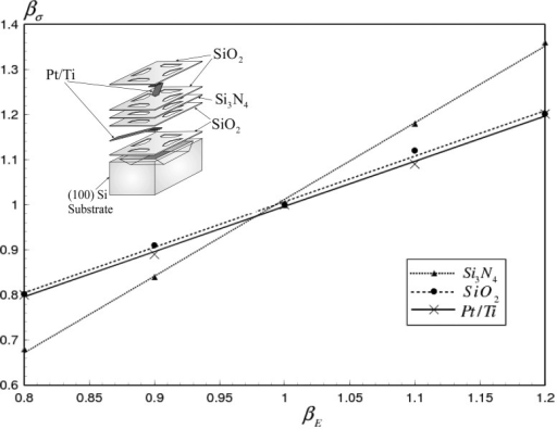 Effect of the variation of Young's modulus on the maximum thermal stress of different gas sensor materials