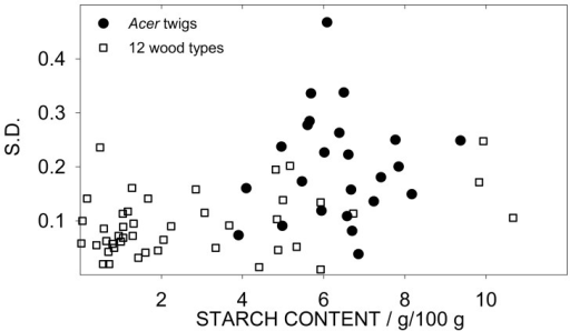 Relationship between standard deviation and starch content (SC).Dots represent the 28 Acer twigs (n = 4); squares represent the 12 wood types (n = 3).
