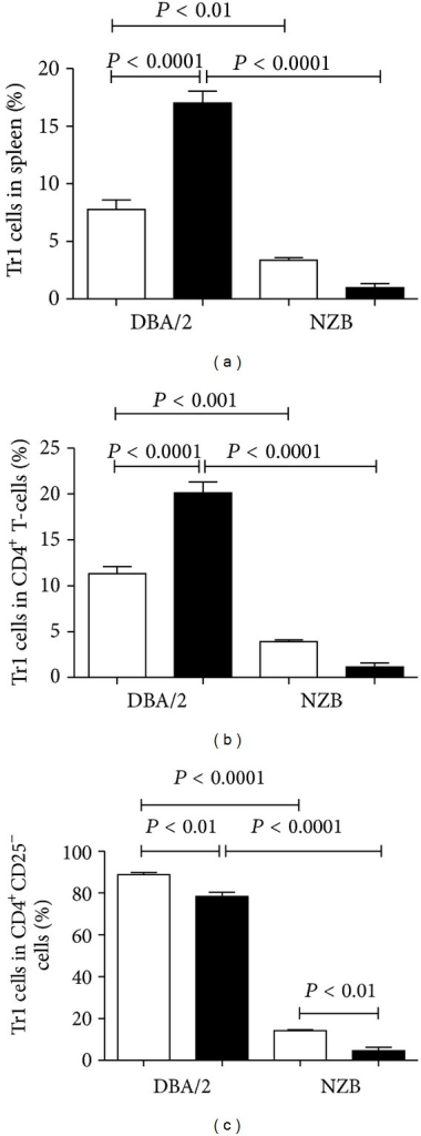 CD4+CD25− T cells in mHgIA-resistant DBA/2 possess the cytokine phenotype of regulatory T-cells. NZB and DBA/2 mice were exposed to PBS (white bar) or HgCl2 (black bar) for 5 weeks. Splenocytes were then cultured in the presence of PMA/ionomycin and CD4+CD25− T-cells analyzed for the cytokine phenotype of IL-10+IL-4− (Tr1 cells). (a) shows the percent of Tr1 cells in total spleen. (b) shows the percent of Tr1 cells in CD4+ cells. (c) shows the percent of Tr1 cells in CD4+CD25− cells. n = 4/group.