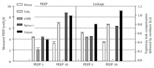 Measured positive end-expiratory pressure (PEEP; left panel) and expiratoryflow delivered by the ventilator (right panel) to compensate for air leakage atPEEP of 5 cmH2O (PEEP5) and 10 cmH2O (PEEP10), expressedas mean ± SD. As shown, the Horus and the e500 ventilators did not compensateadequately for leaks, delivering less than 0.6 L/s of compensatory flow, andwere not capable of keeping the set PEEP level. *Not measured due toautotriggering.