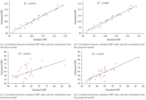 Correlation between the estimated blood pressure and the standard blood pressure for both linear model and the proposed model.