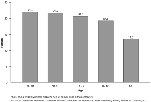 Percent of Beneficiaries Who Have Diabetes, by Age: 2004This figure presents the percent of beneficiaries in each age group who have diabetes. At least two factors are at work: the number of diabetics is increased by the onset of the disease over time, and rates of mortality and institutionalization reduce that number. Mortality and institutionalization most likely occur more frequently with diabetes than without it.