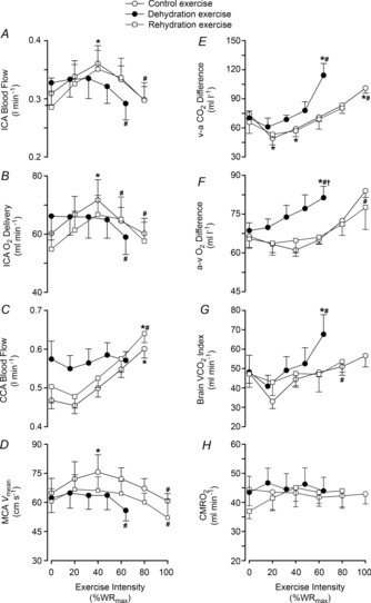 Cerebral haemodynamics and oxygen parameters during incremental exercise in different hydration statesLeft panel: internal carotid artery blood flow (A), ICA oxygen delivery (B), common carotid artery blood flow (C) and middle cerebral artery velocity (D). Right panel: jugular venous to arterial CO2 difference (v–a CO2; E), arterial to jugular venous oxygen difference (a–v O2; F), brain CO2 release (G), and brain oxygen uptake (CMRO2; H) for control (open circles), dehydration (filled circles) and rehydration (open squares) conditions. Values are mean ± SEM. P values represent ANOVA results. *P < 0.05 vs. rest, #P < 0.05 vs. sub-maximal exercise (i.e. ∼40% WRmax).