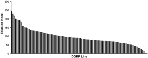 Genetic variation in MeHg tolerance during development.176 DGRP lines were assayed in triplicate for eclosion on media containing 0, 5, 10 and 15 µM MeHg. A cumulative index (Eclosion Index) was generated by summing the percent eclosion on 5, 10 and 15 µM MeHg food for each strain (see methods). The histogram represents a rank ordering of the eclosion index for each of the DGRP lines.
