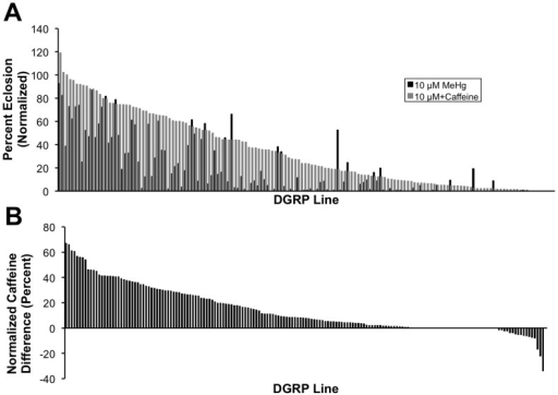 Caffeine effect on MeHg tolerance exhibits genetic variation.(A) Eclosion rates of DGRP lines were determined on 0 µM and 10 µM MeHg food with and without addition of 2 mM caffeine. The histogram is a rank ordered expression of eclosion rates on the MeHg+caffeine condition (gray bars) paired with the respective line on MeHg alone (black bars). (B) A caffeine difference index was determined for each DGRP line by subtracting the normalized eclosion rate on 10 µM MeHg from that on 10 µM MeHg+2 mM caffeine. Positive values indicate a beneficial effect of caffeine and negative values indicate a detrimental effect of caffeine relative to 10 µM MeHg alone. Lines showing 0% eclosion on both MeHg alone and MeHg+caffeine were omitted from the analyses leaving 139 lines for GWA analyses.