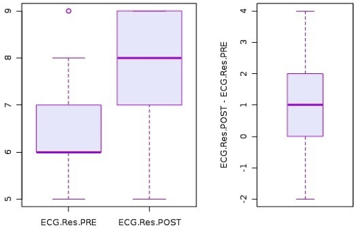 Histogram on emergency medicine residents' pre and post-test scores on ECG Interpretations.ECG, electrocardiogram; Res, resident; PRE, pre-test scores; POST, post-test scores