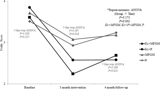 Changes of frailty score between baseline, post-intervention and follow-up.ANOVA = analysis of variance.