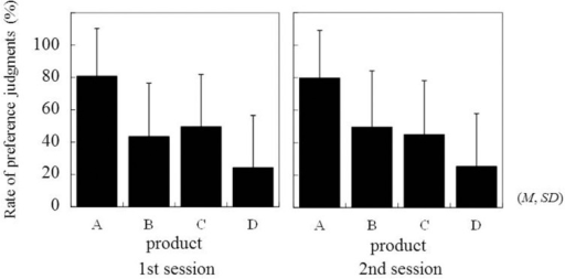 Rate of preference judgment for each product in two sessions of the paired-comparison task.