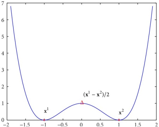 Energy function for one-dimensional case.