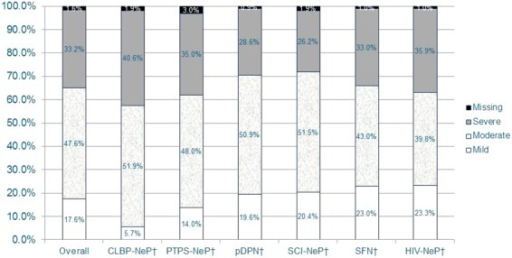 "The majority of NeP subjects reported moderate or severe pain, regardless of NeP condition*.*Scores on the BPI-SF Pain Severity Index were used to classify average pain severity. Ten subjects did not respond to all required items needed to calculate a BPI-SF average pain severity score and thus were not included in any analysis by pain severity category (""missing"").†Pain severity levels for the individual NeP conditions have been previously published [15,20,37,38] or are being submitted for publication.BPI-SF = Brief Pain Inventory-Short Form; CLBP-NeP = chronic low back pain with a neuropathic pain component; HIV-NeP = human immunodeficiency virus-related peripheral neuropathic pain; NeP = neuropathic pain; pDPN = painful diabetic peripheral neuropathy; PTPS-NeP = post-trauma/post-surgery neuropathic pain; SCI-NeP = spinal cord injury-related neuropathic pain; SFN = painful peripheral neuropathy with small fiber involvement. [Color figure can be viewed in the online issue, which is available at http://wileyonlinelibrary.com.]"