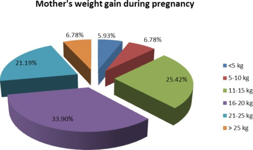 Mother's weight gain during pregnancy