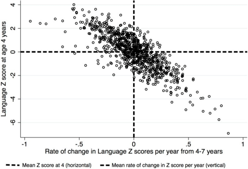 Scatterplot of the relationship between Language Z score at 4 years (intercept) and rate of change in Language Z scores per year from 4–7 years (slope).