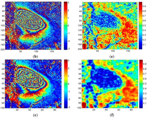 Interferograms (left) and coherence maps (right) under different numbers of multi-looks in the working face 18a203: (a) interferogram of 1 × 1 look; (b) interferogram of 2 × 2 looks; (c) interferogram of 4 × 4 looks; (d) coherence map of 1 × 1 look; (e) coherence map of 2 × 2 looks; (f) coherence map of 4 × 4 looks.