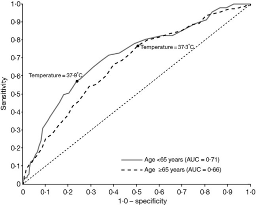 Receiver operating characteristic curves of classification of influenza using temperature in subjects <65 years of age (N = 660) and ≥65 years of age (N = 1456). AUC, area under the curve.