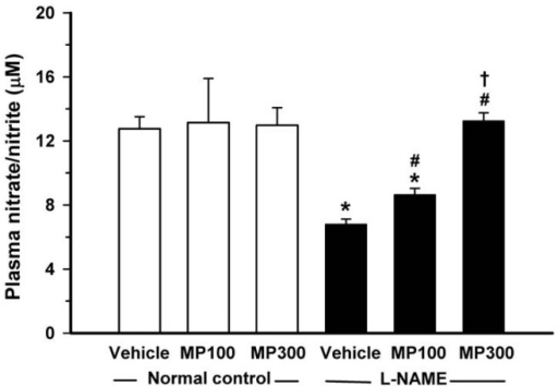 Effect of Mamao pomace extract (MP) on plasma nitrate/nitrite levels. Plasma nitrate/nitrite in normal control and Nω-nitro-l-arginine methyl ester (l-NAME)-treated rats were compared using an enzymatic method. MP was administered at doses of 100 (MP100) and 300 (MP300) mg/kg/day. Each bar represents the mean ± standard error of the mean (SEM) (n = 8–10/group). *p < 0.05 vs. normal control group, #p < 0.05 vs.l-NAME control group, † p < 0.05 vs. l-NAME + MP100 group.