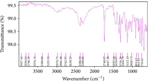 Fourier transform infrared spectra of Levocetrizine dihydrochloride.