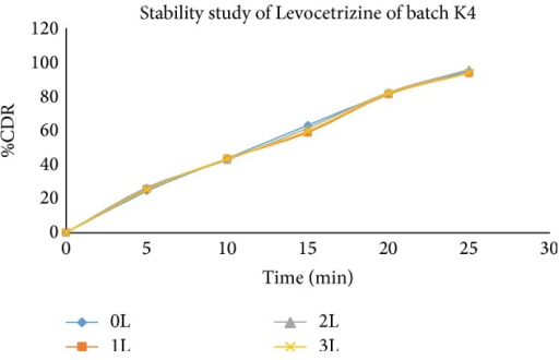 Comparative in vitro drug release profile of stability study batches of Levocetrizine dihydrochloride (K4 batch) in phosphate buffer (pH 6.8).