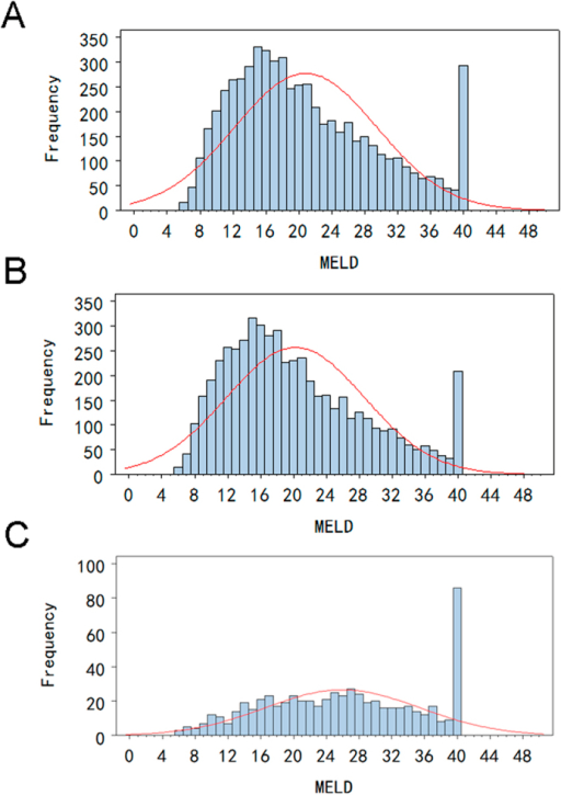 Distribution of MELD scores in cirrhotic patients undergoing liver transplantation: (A) all study patients; (B) patients survived at 3-month post-transplantation; (C) patients died within 3-month post-transplantation.