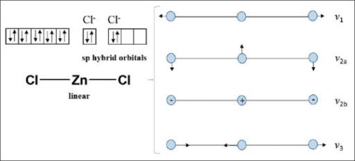 Zinc chloride particle diagram wiring diagram database hybridization and fundamental vibration of zinc ii ch open i rh openi nlm nih gov hydrogen gas zinc chloride model ccuart Images