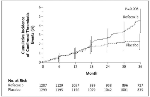 Cumulative incidence of cardiovascular events on rofecoxib and placebo therapy in the APPROVe Study.