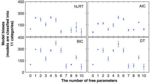 Counts of models recovered, classified by the number of free parameters. In these charts, the x-axis represents the numbers of model free parameters. The y-axis represents means and standard deviations of the counts for each of the 11 model categories across the 14 simulations. The markers denote the means, while lengths of error bars denote the standard deviation values.