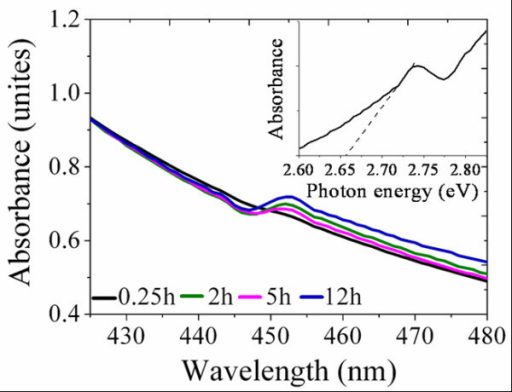 Normalized light absorption of SnS2 reacted for different times. The inset gives the 12-h sample's absorption property in form of photon energy.