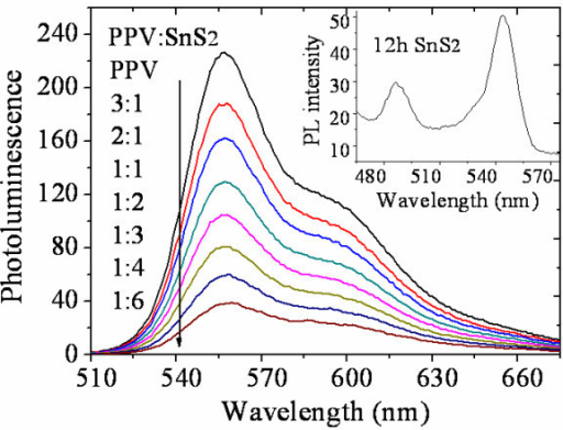 Photoluminescence spectrum of SnS2 and MDMO-PPV blends with different SnS2 concentration. The inset shows the PL spectrum of SnS2 particle reacted for 12 h.