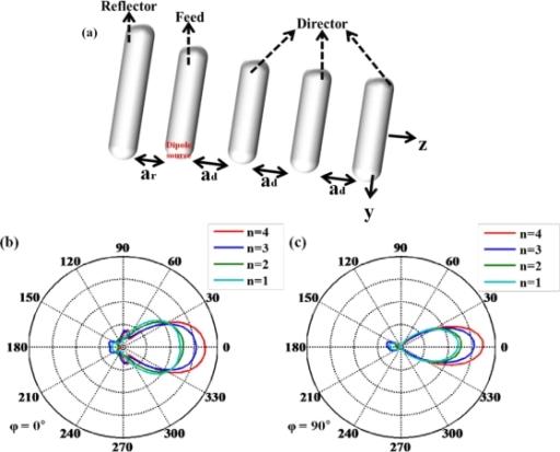a) schematic of optical yagi uda antenna feed length open i Yagi Antenna Element  Coat Hanger Antenna Homebrew Electric Circuit Diagram Handheld Yagi Antenna