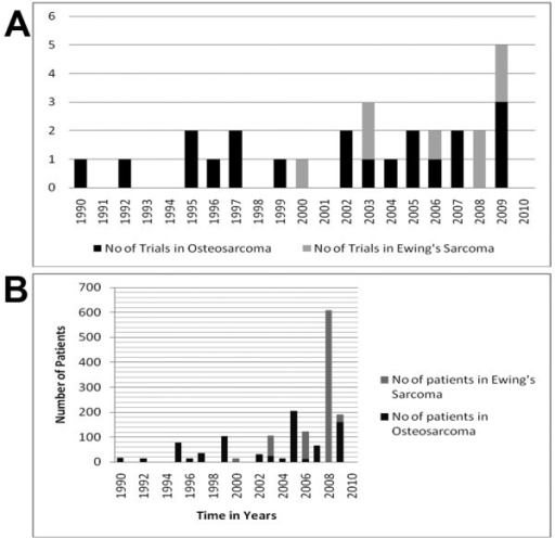 Distribution of the number of trials published that have recruited either osteosarcoma or Ewing sarcoma patients between 1990-2010 (A). The total number of either osteosarcoma or Ewing Sarcoma patients entered in phase I/II trials published between 1990-2010 (B).