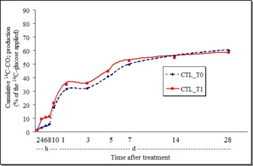 Cumulative production of 14C-CO2 from 14C-glucose by the soil AVEC treated with chlorothalonil (CTL_T0 = control; CTL_T1 = chlorothalonil; h = hours; d = days).
