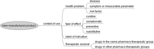Product Concept Map.Concept Map Portraying The Medical Context Of Use Of Th Open I