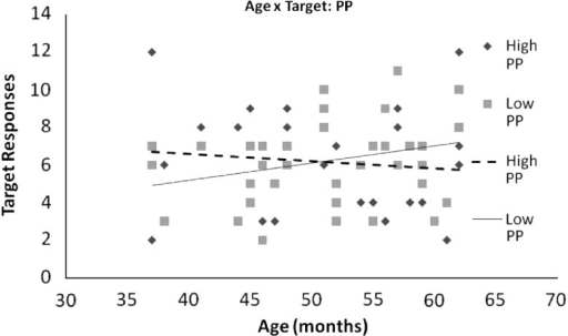 Trajectory of influence of PP on fast-mapping ability a   Open-i
