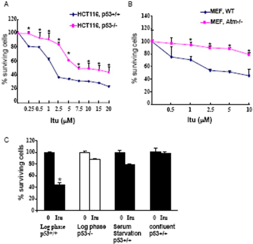 Itu induced cell death in p53-dependent and independent manners.A. HCT116 cells (p53+/+ and p53−/−) were treated with various concentrations of Itu for 48 hours and the number of cells were measured by Wst-1 assay. *p<0.05 when p53−/− cells were compared to p53+/+ cells. B. Atm+/+ and Atm−/− MEFs were treated with various concentrations of Itu for 48 hours and the number of cells were measured by Wst-1 assay. *p<0.05 when Atm−/− cells were compared to Atm+/+ cells. C. Wild type and p53−/− HCT116 cells were treated with Itu for 24 hours and the number of cells was measured by Wst-1 assay. Itu did not induce cell death when cells were cultured in 0.1% serum or confluent in wild type HCT116 cells. *p<0.05 when compared to untreated cells.