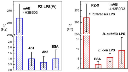 Specificity of the piezoelectric sensor with immobilized LPS from F. tularensis (left, blue bars). The specific sample (100 μl) was the monoclonal antibody 4H3B9D3 diluted 1:10 (final protein concentration 0.67 mg/ml). As negatives controls, commercials antibodies anti-IgM (Ab1) and anti-IgG (Ab2) (both adjusted to the total protein 0.67 mg/ml) were used as well as BSA at 1 mg/ml. At right (red bars), specificity of the monoclonal antibody 4H3B9D3 (100 μl sample, protein concentration 0.67 mg/ml) was tested using piezoelectric immunosensors with immobilized LPS obtained from either F. tularensis, E. coli or B. subtilis, and also immobilized albumin (BSA) was used. The error bars indicate estimated standard deviations (n = 3).