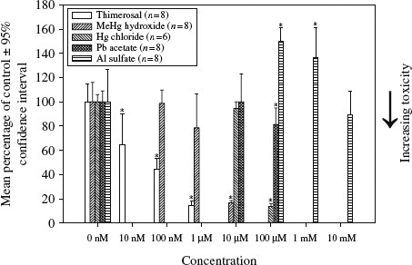 A concentration-dependent assessment of metal-induced mitochondrial dysfunction in human neuroblastoma cells following 24 h incubation.Notes: Mitochondrial dysfunction was measured using the XTT cell assay (following 2 h incubation). *p < 0.05 (Exposure concentration in comparison with the 0 nM Control). Thimerosal LC50 = 82.2 nM, MeHg hydroxide LC50 = 5.6 µM, Hg chloride LC50 = 59.5 µM, Pb acetate LC50 > 100 µM, Al sulfate LC50 > 10 mM.