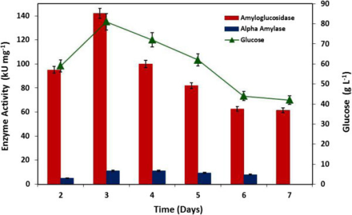 Production of amylolytic enzymes and glucose formation by Aspergillus fumigatus KIBGE-IB33 at different incubation times.