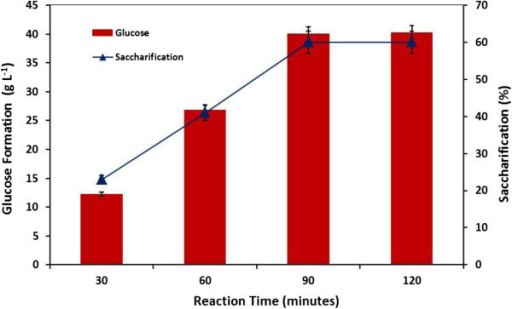 Percent saccharification of cassava starch and glucose formation at different reaction time intervals.