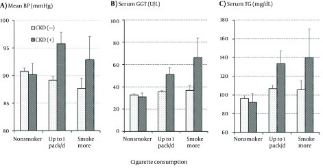 Means and Standard Errors of Mean Blood Pressure (a), Serum γ-Glutamyltransferase Activity (b), and Serum Triglyceride Concentration (c) in the Subjects With and Without Chronic Kidney Disease According to Cigarette Consumption.