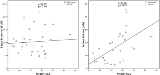 Scatter plot of correlation of infarct ECV to the signal intensity of LGE and to the infarct volume.