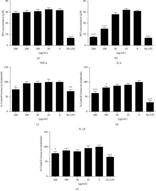 Anti-inflammatory effects of CDNR. (a, b) Effect of aqueous (CDNR(aq)) and ethanol (CDNR(e)) component of CDNR on nitric oxide (NO) production by RAW264.7 induced by LPS; (c, d, and e) Effect of CDNR(e) on TNF-α, IL-6, and IL-1β production by RAW264.7. Data are expressed as mean and standard deviation (error bar). *P < 0.05, **P < 0.01, and ***P < 0.001 versus Control (0 μg/mL).