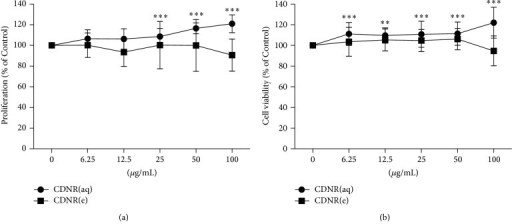 Osteogenic effect of CDNR on bone cells. (a) UMR106 proliferation at different concentration of CDNR assessed by BrdU assay; (b) UMR106 viability at different concentration of CDNR assessed by MTT assay. (CDNR(aq), CDNR(e)) Aqueous and ethanol component of CDNR. Data are expressed as mean and standard deviation (error bar). **P < 0.01, ***P < 0.001 versus Control (0 μg/mL).