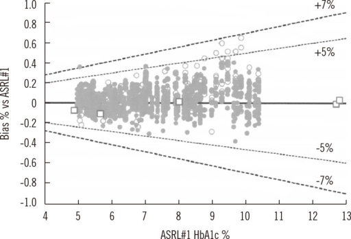 Observed HbA1c values of each participating laboratory compared to the NGSP/ASRL target (dashed line) in 2012 based on ASRL PT data. Closed circles show within ±5% (dotted line) of relative bias. Open circles show within ±7% (dashed line) of relative bias. Open squares show biases of all manufacturers versus ASRL target PT samples.Abbreviations: NGSP, National Glycohemoglobin Standardization Program; ASRL, Asian Secondary Reference Laboratory; PT, proficiency testing.