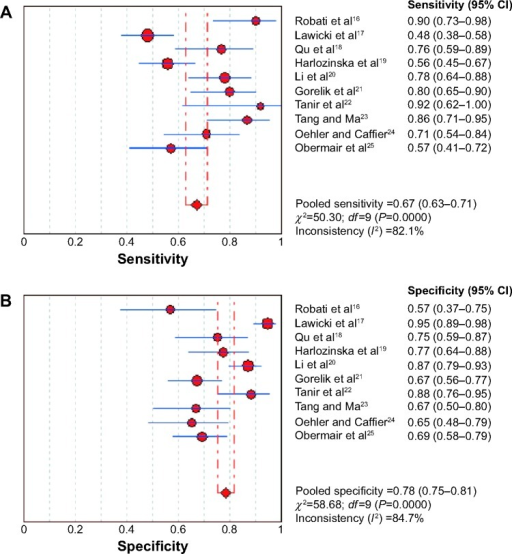 Forest plots (random effects model) of pooled sensitivity and specificity of each included study for diagnosis of ovarian cancer.Notes: (A) Sensitivity; (B) specificity.Abbreviation: CI, confidence interval.