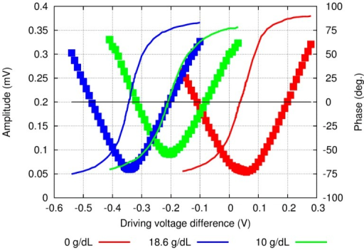 Amplitude (dots) and phase (lines) raw experimental results when the DV was scanned around the 0-phase value at several concentrations of aqueous solution of glucose.