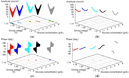 Experimental amplitude (a,b) and phase (c,d) results for 180-phase difference set at the fiber coupler (a,c) and FG (b,d) for aqueous glucose solutions with high concentration levels.
